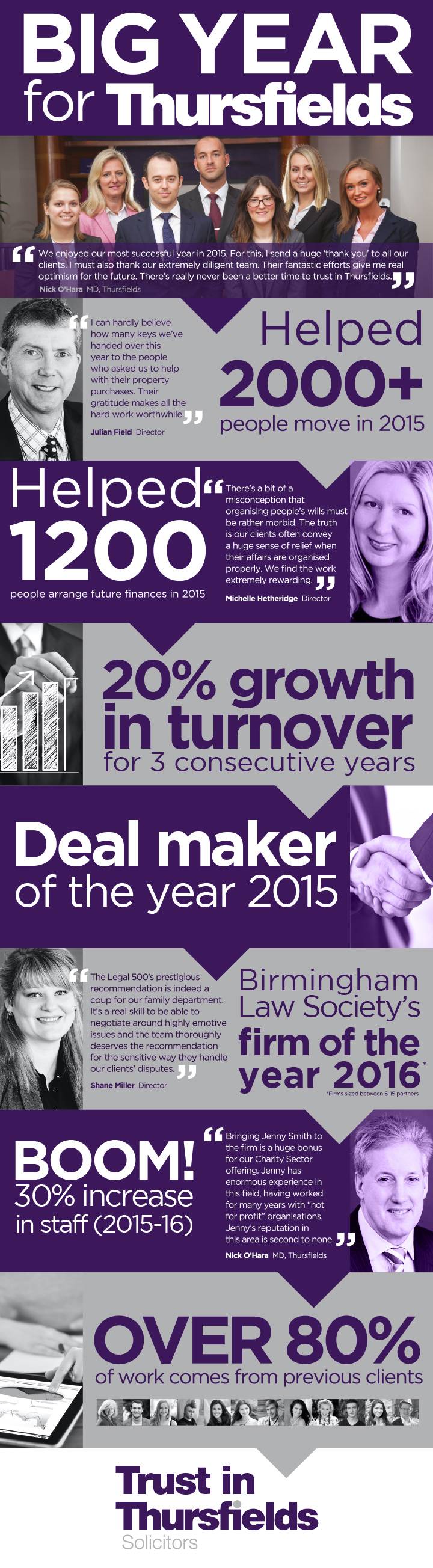 big-year-for-thursfields-infographic